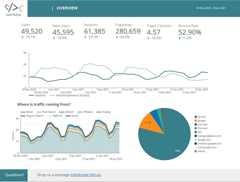 Google Analytics report specialized for dive businesses